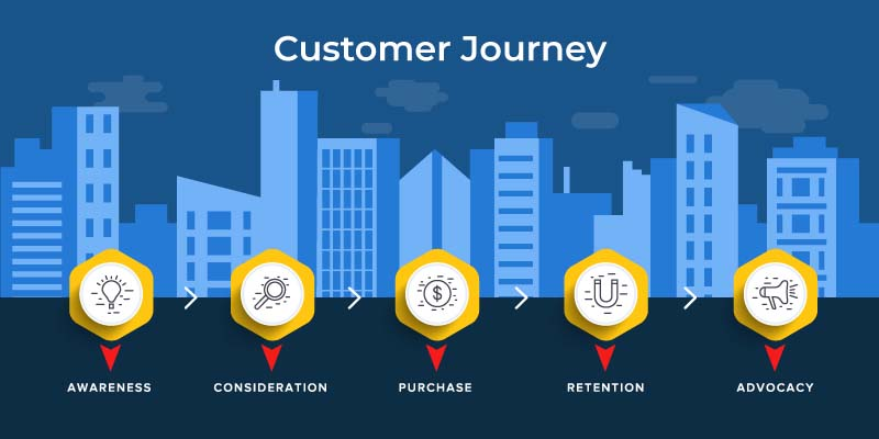 REQ Customer journey for content marketing strategy