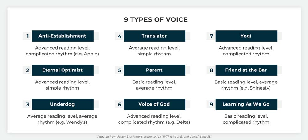 REQ 9 Types of Voice
