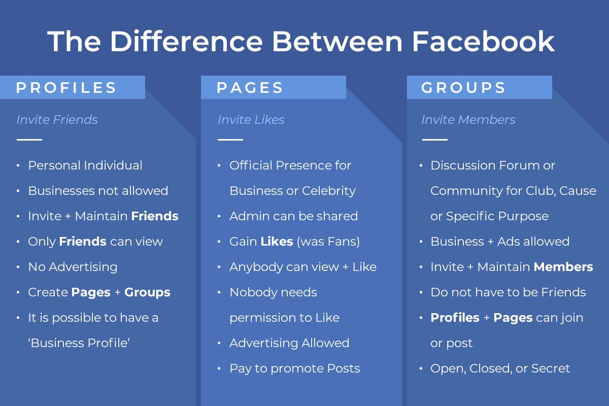 REQ Facebook Profile vs. Page. Group