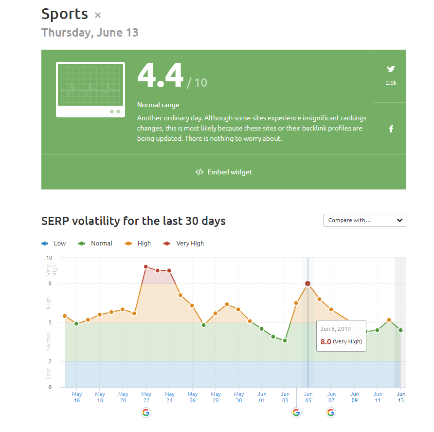 Sports Industry June 2019 Core Update