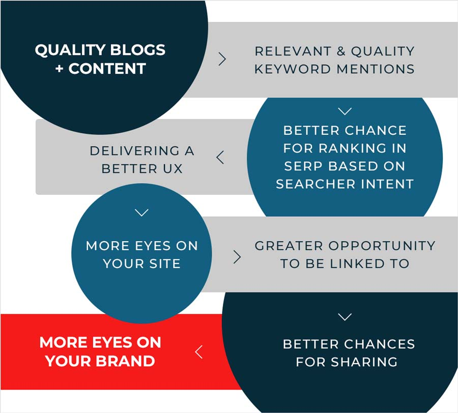 Quality Blogs and Content Flowchart