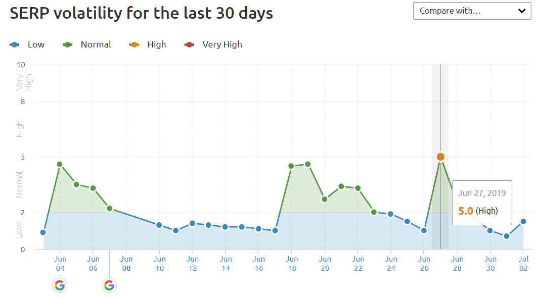 SERP Volatility Past 30 days