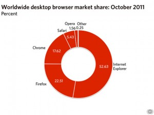 Webmonkey Desktop Share